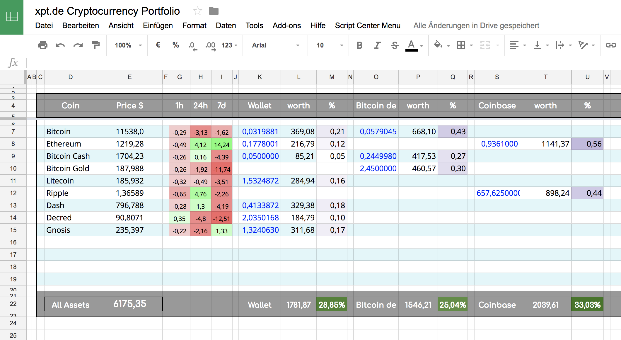 xpt.de Crytocurrency Portfolio Googledoc spreadsheet tabelle bitcoin